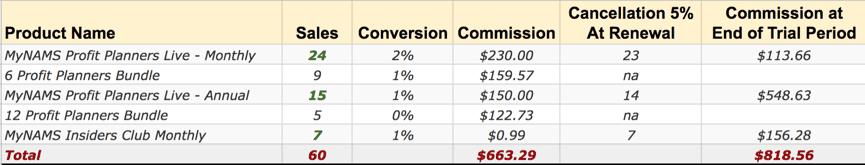 Profit Planners Promotion