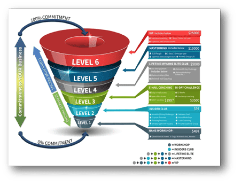 strategicfunnel