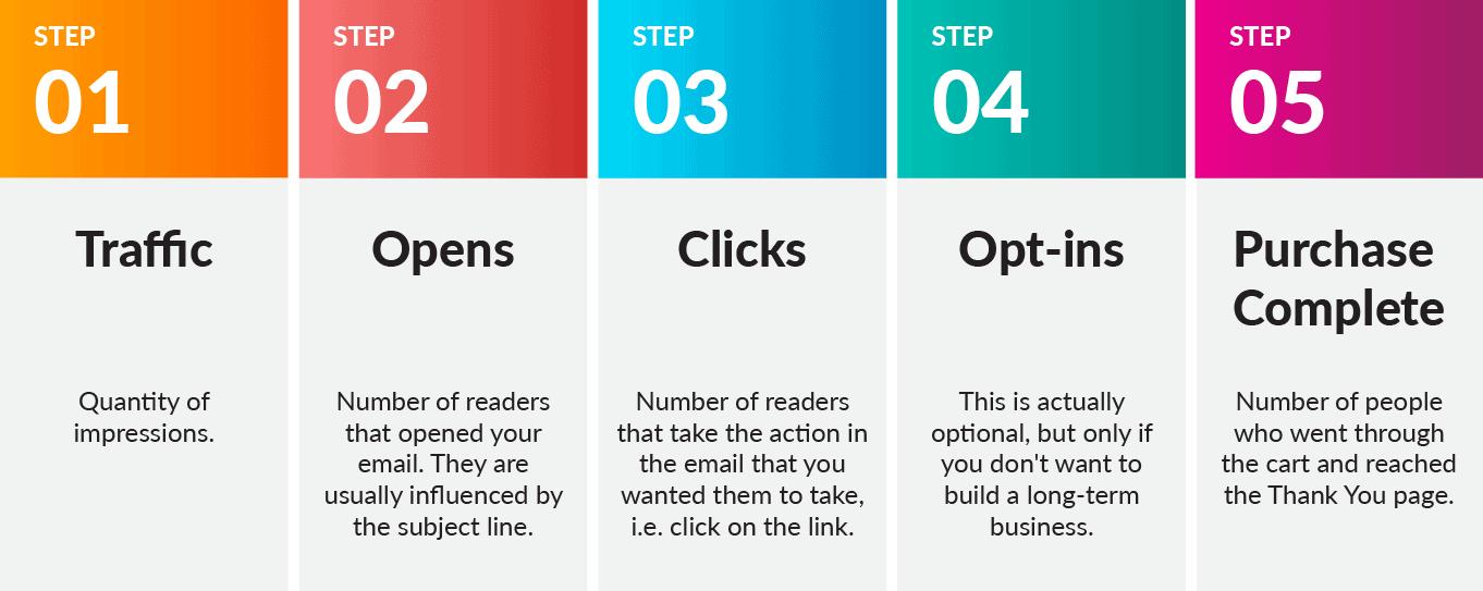 sample steps