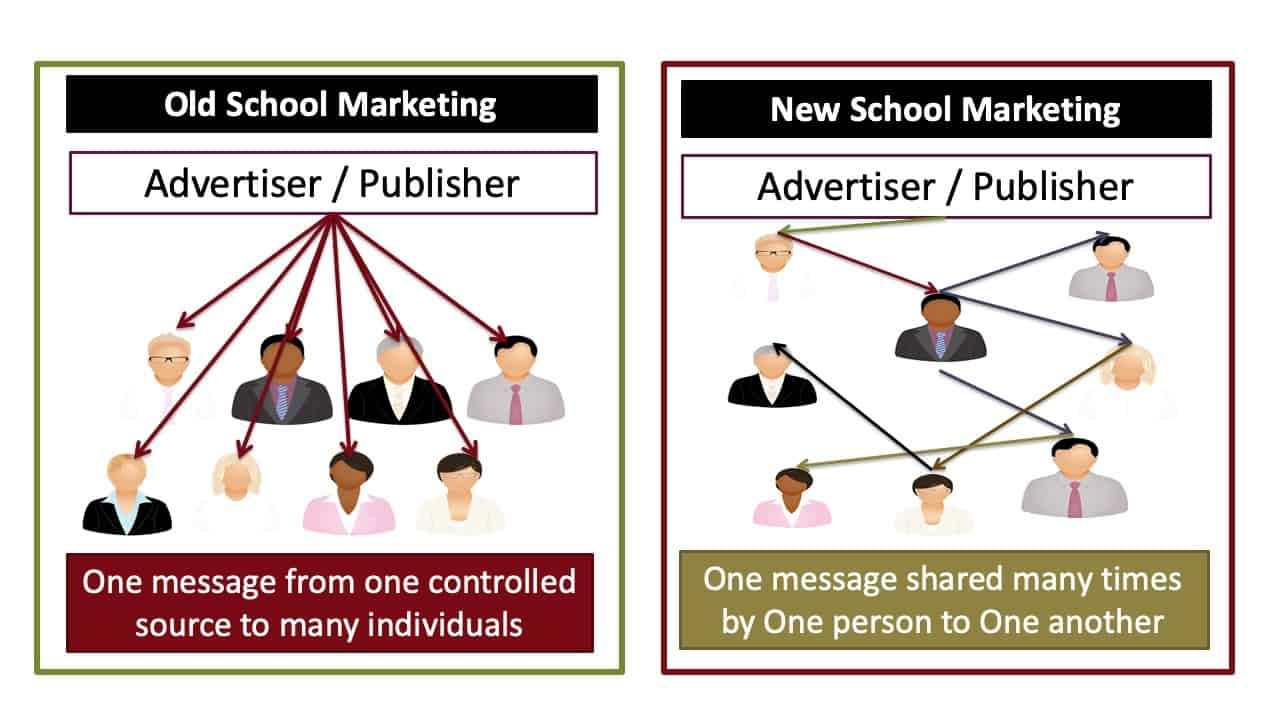 TwoSchoolsOfMarketing